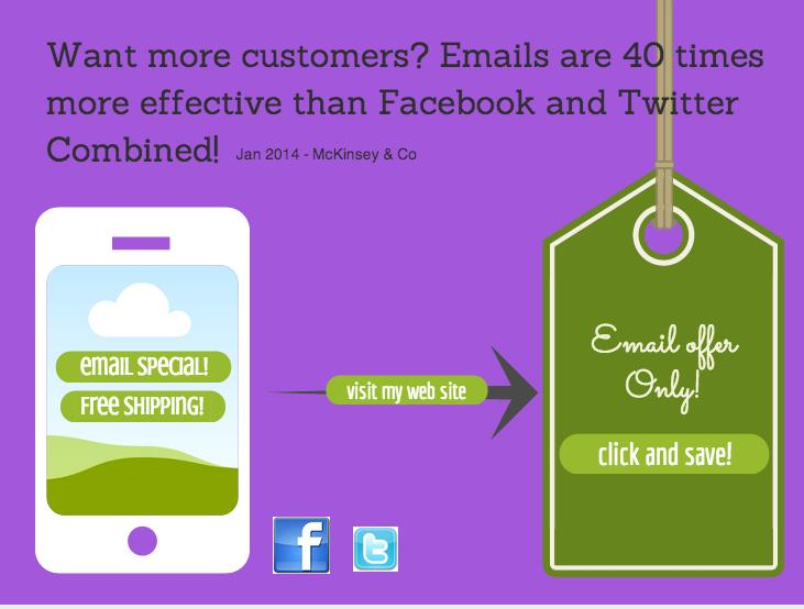 email marketing is 40 times more effective than facebook